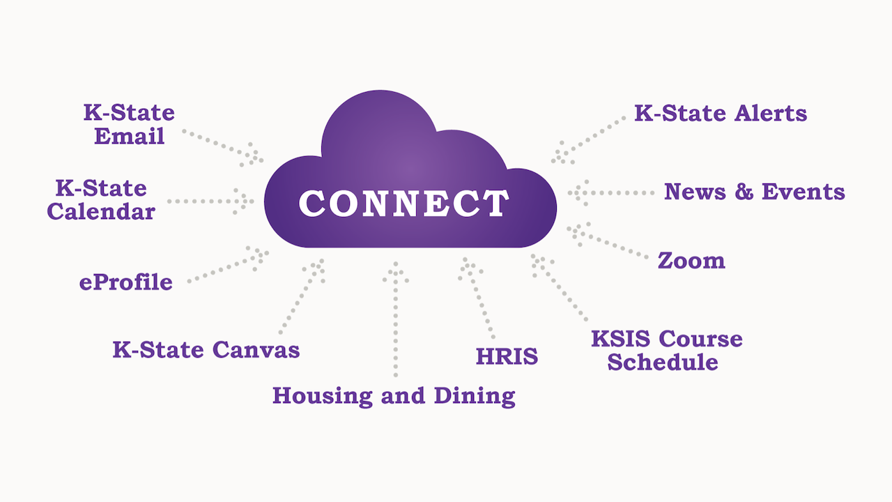 K-State Connect